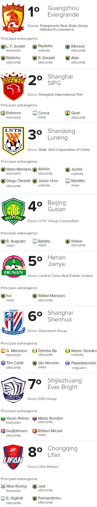 Info Futebol Chinês 1 (Foto: Infoesporte)