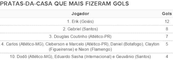Jogadores da base que mais marcaram gols do Brasileirão 2014 (Foto: Editoria de Arte)