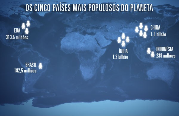 Países mais populosos do Planeta (Foto: Reprodução / Fantástico)