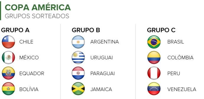Info GRUPOS Copa America (Foto: Infoesporte)