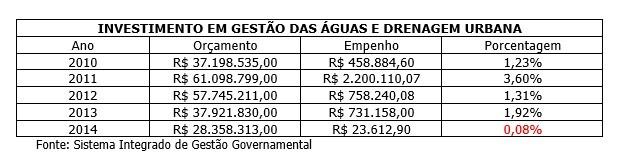 Tabela mostra dotação orçamentária de cada ano para obras de drenagem pluvial no DF e respectivo empenho (Foto: Reprodução)