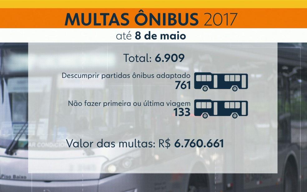 Multas de ônibus em São Paulo (Foto: TV Globo/Reprodução)