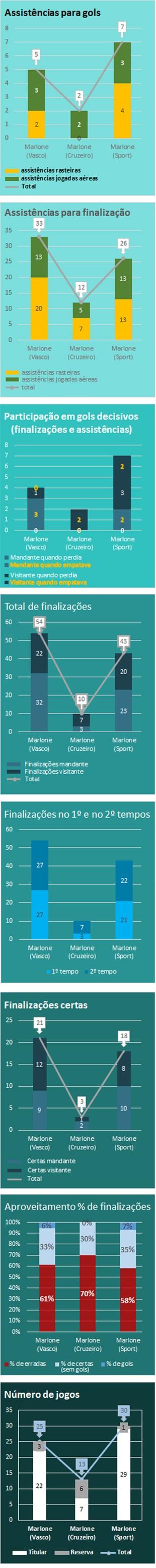 Números de Marlone nos Brasileiros de 2013 2014 2015 (Foto: infoesporte)