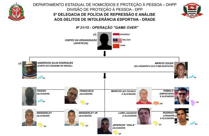 Organograma da quadrilha que adulterou resultados no futebol para favorecer apostadores asiáticos operação Game Over (Foto: Reprodução)