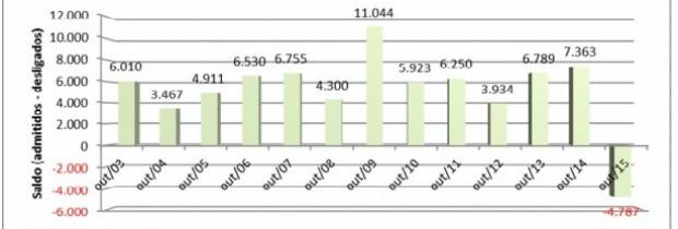 Pela primeira vez desde 2003, Ceará tem saldo negativo nos postos de trabalho no mês de outubro (Foto: Caged/Reprodução)