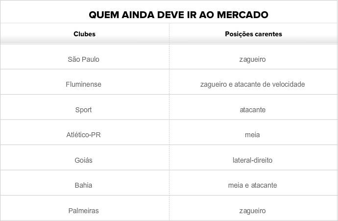 Mercado Clubes que ainda pretendem contratar (Foto: GloboEsporte.com)