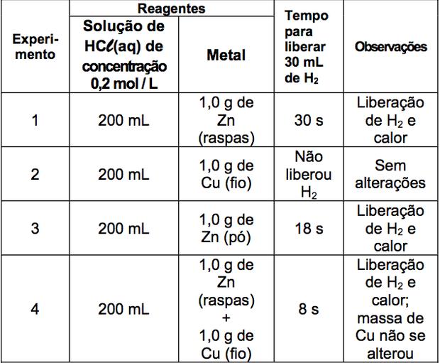 Tabela com experimentos (Foto: Reprodução/Fuvest)