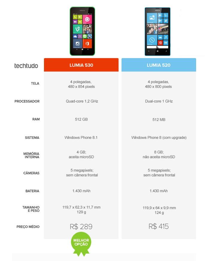 Mesmo anterior, o Lumia 520 é superior ao Lumia 530 (Foto: Arte/TechTudo)