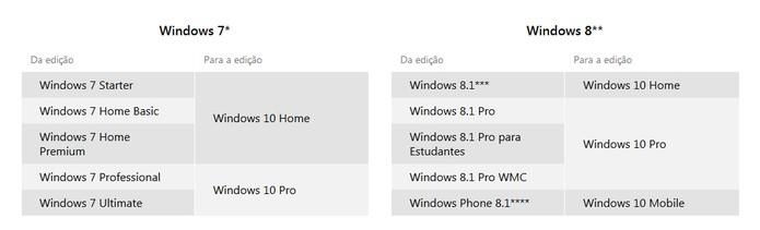 Tabela com as versões do Windows 10 (Foto: Reprodução/Barbara Mannara)