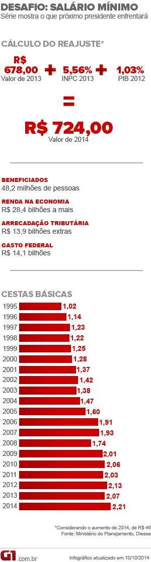 ARTE DESAFIO SALÁRIO MÍNIMO - Novo presidente deverá criar fórmula para reajuste do salário mínimo (Foto: Arte/G1)