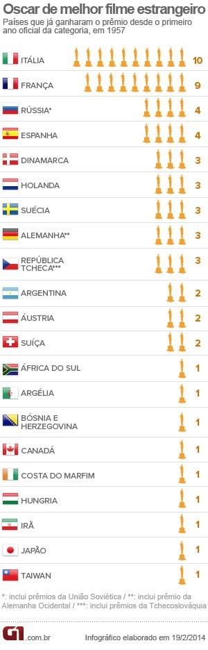 Lista dos países que já ganharam o Oscar estrangeiro (Foto: Editoria de Arte/G1)