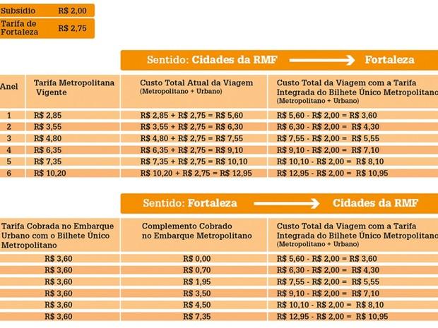 Tarifas de Fortaleza para região metropolitana variam de acordo com os anéis tarifários (Foto: Reprodução/Governo do Estado do Ceará)