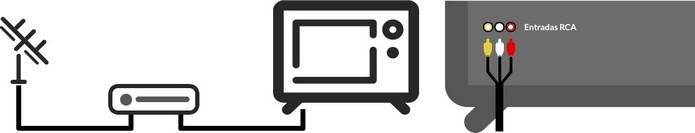 Esquema de conexão de TV tubo à set-top box (Foto: Reprodução/EAD)