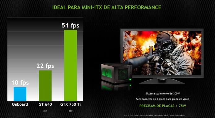 Nova série é voltada para mini-ITX ou modelos de Steam machines com baixo consumo de energia (Foto: Divulgação/Nvidia)