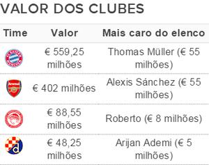 Elencos mais caros da Liga dos Campeões - Grupo F (Foto: GloboEsporte.com)