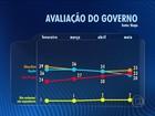 Ibope divulga pesquisa sobre a avaliação do governo Dilma Rousseff