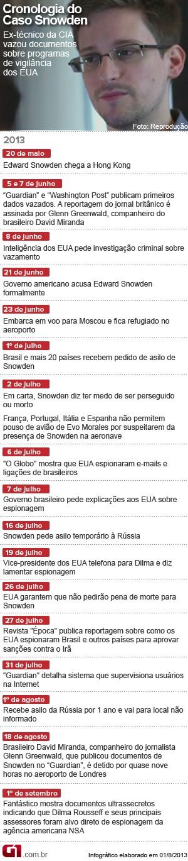 Snowden Cronologia (6/9) (Foto: Editoria de Arte / G1)