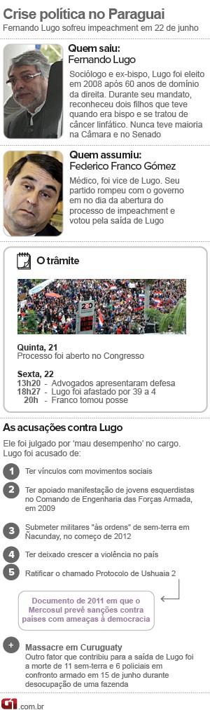 infografico cronologia paraguai 25/7 versão 2  (Foto: 1)