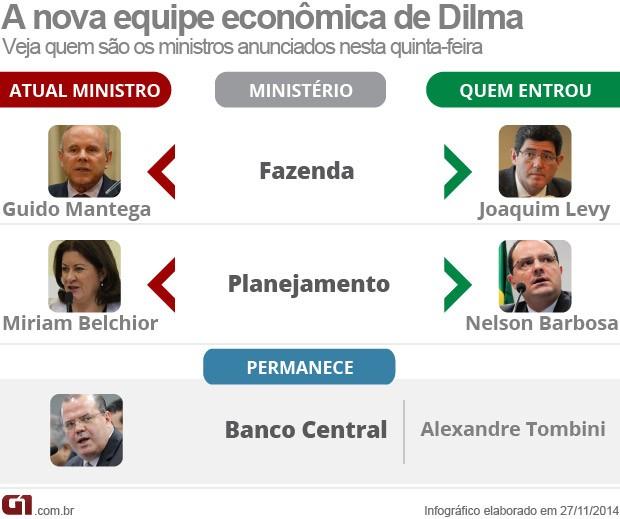 Dilma anuncia equipe econômica na reforma ministerial  (Foto: Editoria de Arte/G1)