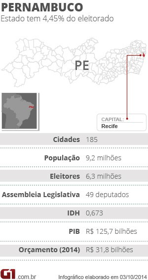 Ficha dados Pernambuco (Foto: Arte G1)