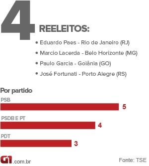Reeleitos (Foto: Arte/G1)