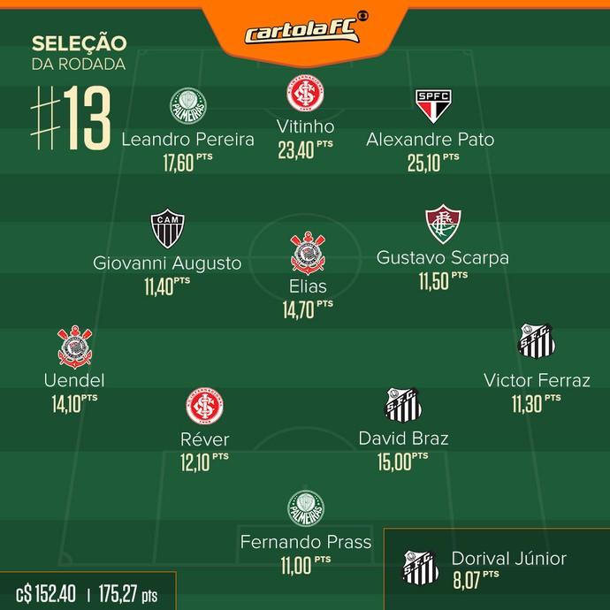 Seleção Cartola rodada #13 (Foto: GloboEsporte.com)
