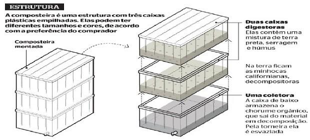 A composteira é uma estrutura com três caixas plásticas empilhadas. (Foto: Desenho)