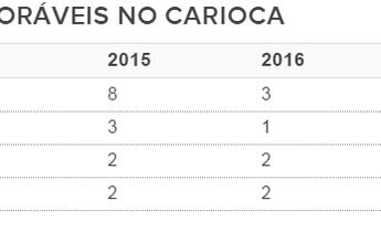 Nas edições 2015 e 2016, Vasco lidera ranking de pênaltis a favor no Carioca