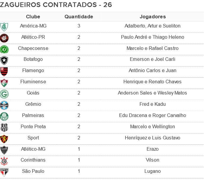 Tabela zagueiros contratados 2016