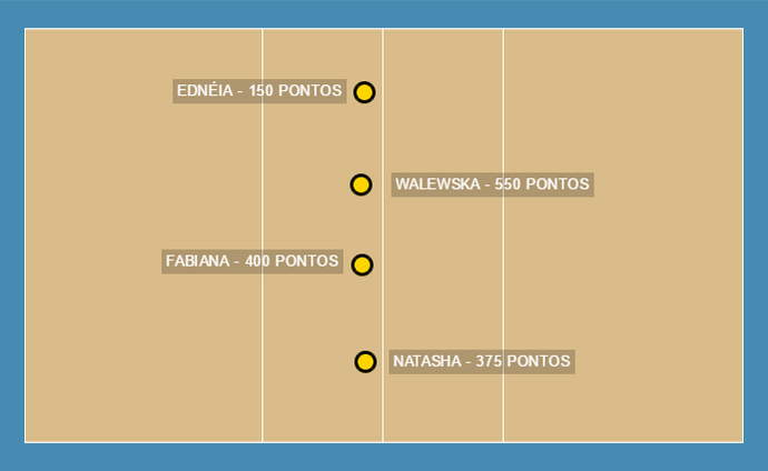 Estatísticas Centrais Praia Clube (Foto: GloboEsporte.com)