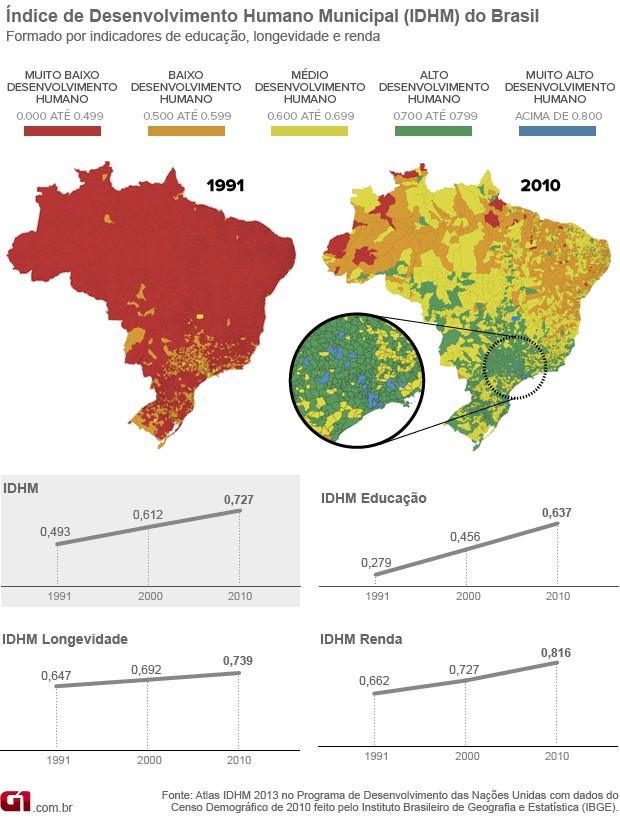Gráfico IDHM Brasil, comparação entre 1991 e 2010 (Foto: G1)
