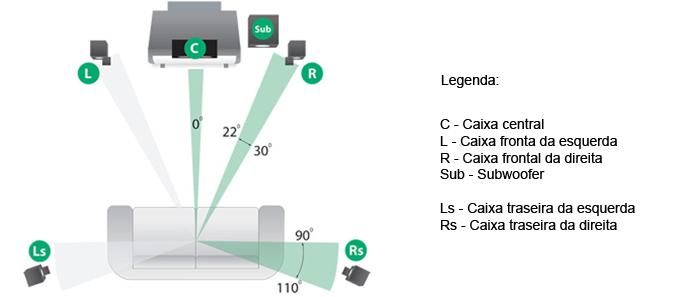 Uma das formas de se posicionar um sistema 5.1 caseiro (Foto:Reprodução/axiomaudio)