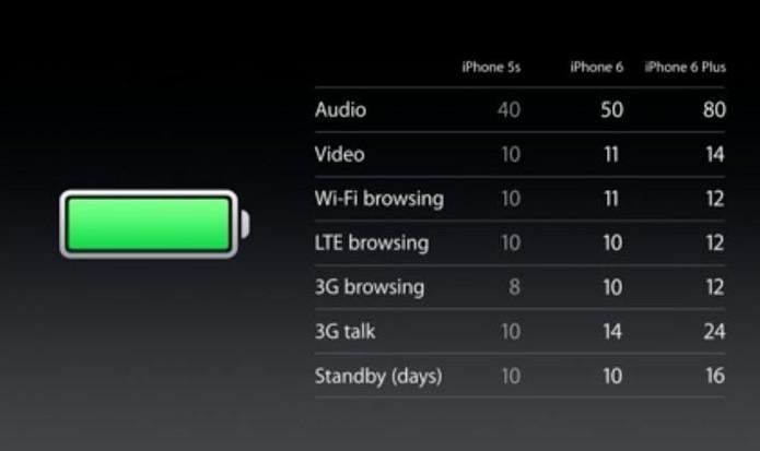 Bateria só muda de forma mais perceptível no modelo Plus (Foto: Reprodução/Apple)