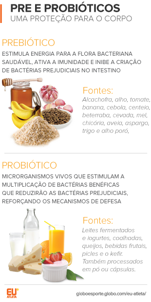 euatleta Cristiane Perroni prebioticos e probioticos (Foto: Eu Atleta)