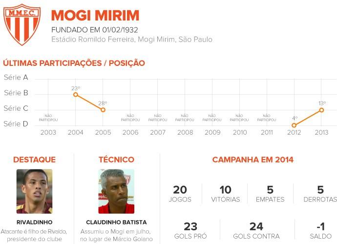 Classificados da Série C - MOGI MIRIM 3 (Foto: Infoesporte)