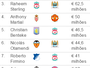 Com Firmino no top-10, mercado tem Manchester City como maior gastador