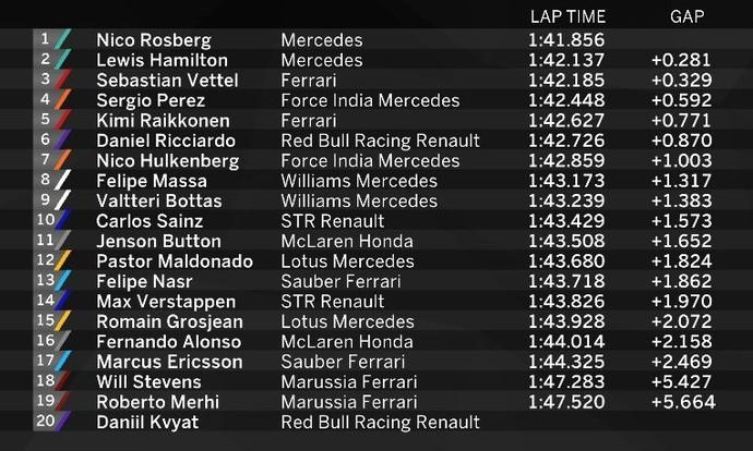 Resultado final do 3º treino livre para o GP de Abu Dhabi (Foto: Reprodução)