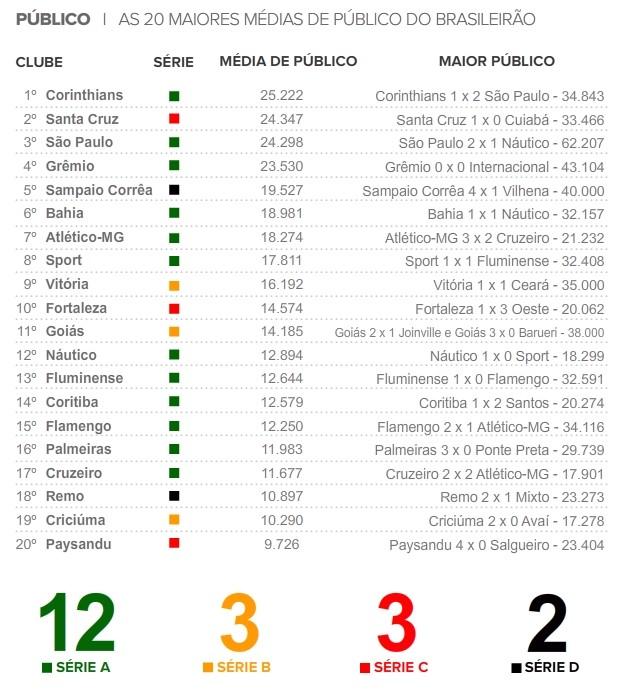 info - Média de Público, Numerologos  (Foto: Editoria de Arte / Globoesporte.com)