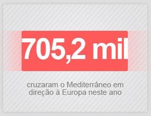 Mais de 700 mil migrantes chegaram à Europa pelo Mediterrâneo neste ano