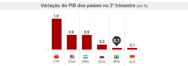Economia brasileira cresce 0,1% no  3º trimestre, e país sai da recessão técnica (Editoria de Arte/ G1)