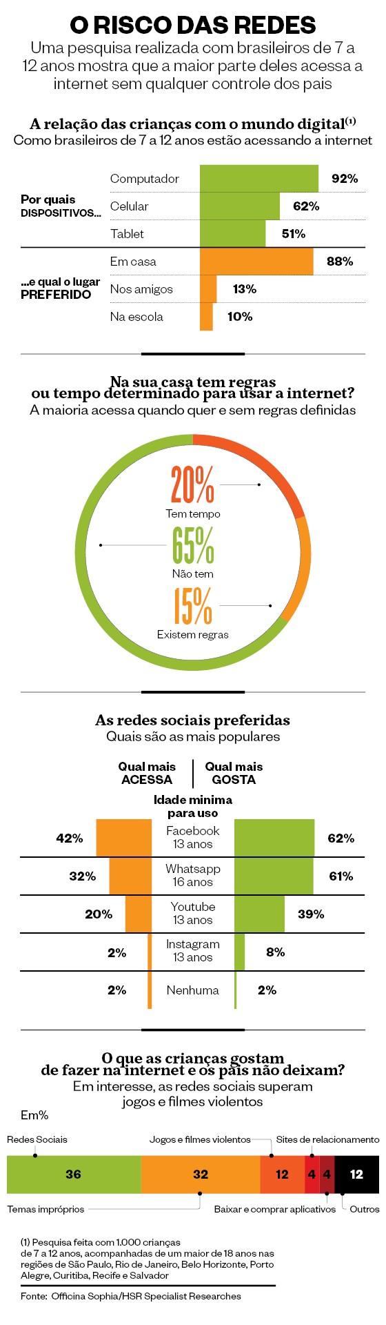 O risco das redes (Foto: Fonte: Officina Sophia/HSR Specialist Researches)