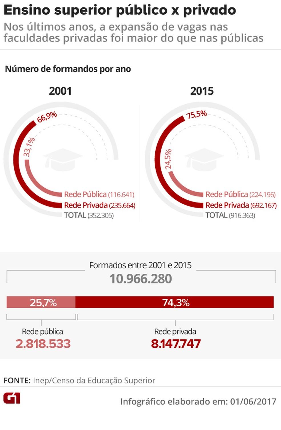 Nos últimos 15 anos, a expansão de vagas nas faculdades privadas foi maior do que nas públicas (Foto: Arte/G1) (Foto: Arte/G1)