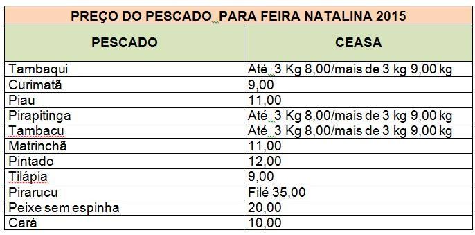 Feira do Peixe começa no sábado (19) e vai até a terça-feira (22) (Foto: Divulgação/Ceasa)