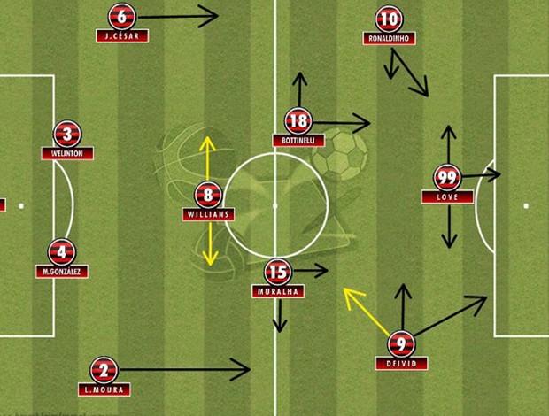 Disposição tática do Flamengo na vitória sobre o Bangu (Foto: Blog Olho Tático)