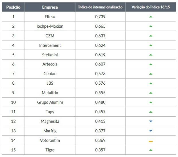 Ranking de multinacionais brasileiras mais internacionalizadas em 2015 (Foto: Fundação Dom Cabral)
