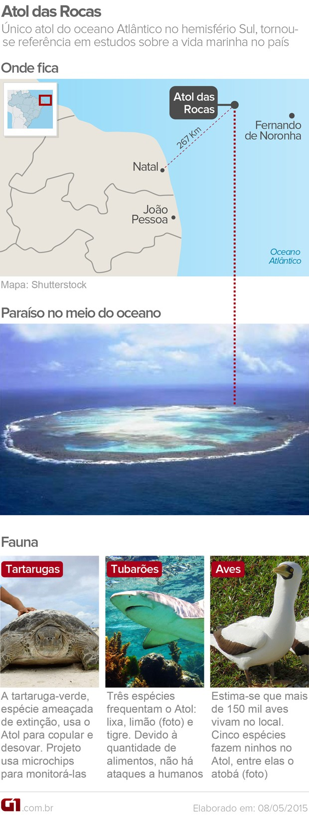 Atol da Rocas - Infográfico (Foto: Editoria de Arte/G1RN)