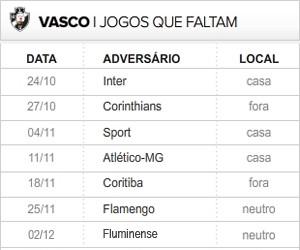 Vasco 7 ultimas rodadas (Foto: Editoria de Arte / Globoesporte.com)