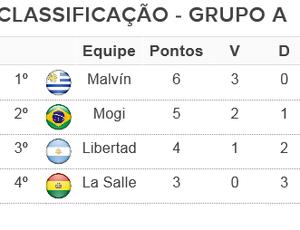 Tabela Classificação Grupo A Sul-Americana 02/10 (Foto: Arte: GloboEsporte.com)