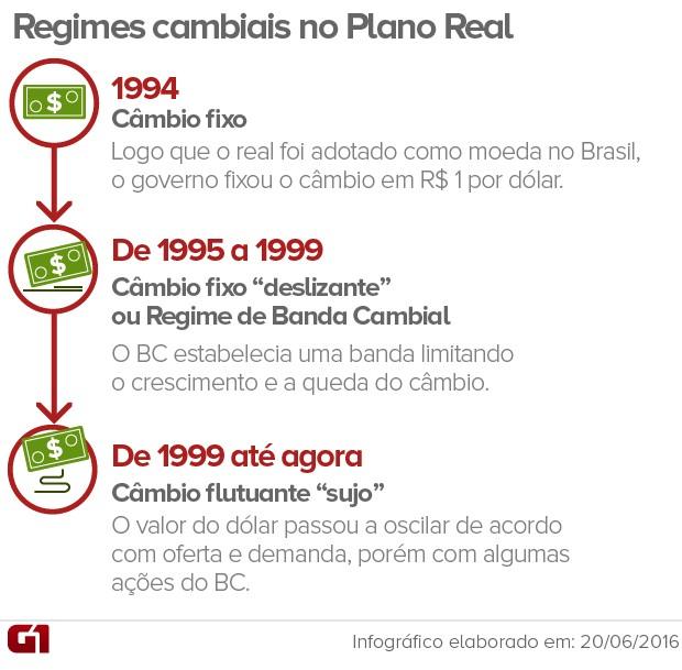 Regimes cambiais no Brasil (Foto: Editoria de Arte/G1)