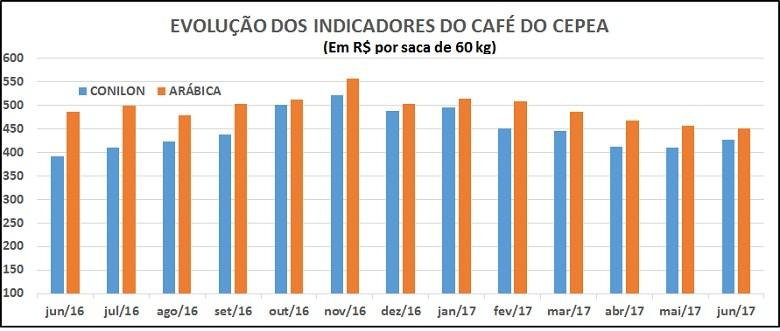 cepea cafe preços (Foto: cepea cafe preços)